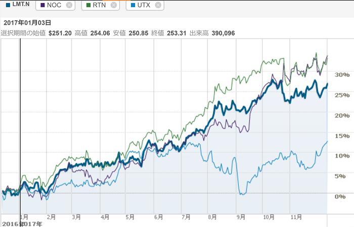 軍事企業株価チャート1