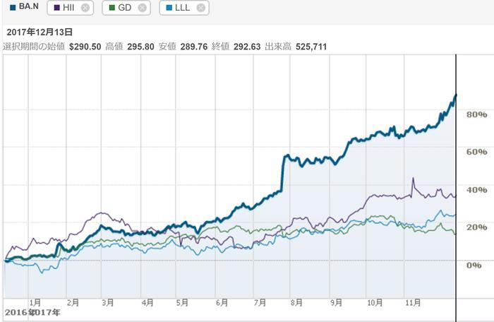 軍事企業株価チャート2
