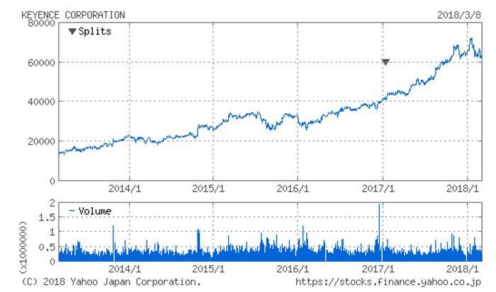 キーエンス株価