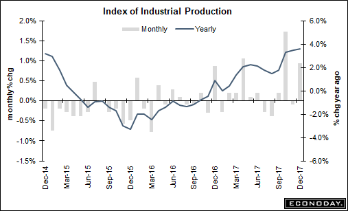 index of industrial production