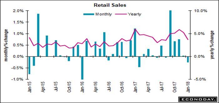 retail sales_