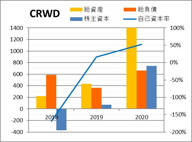 株価 クラウド ストライク ホールディングス CRWD:クラウドストライク・ホールディングス(CrowdStrike Holdings,