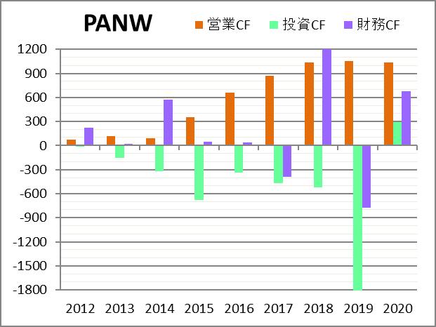 株価 ス パロアルト ネットワーク