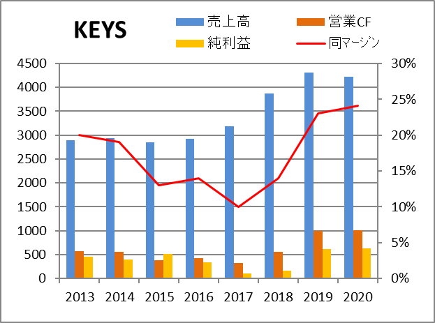 株価 キー サイト