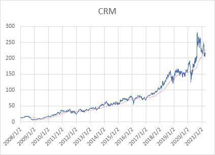 Salesforce 株価